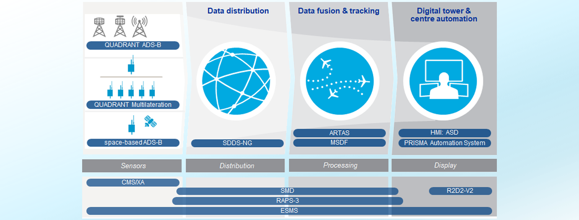 Frequentis Comsoft products covering the whole surveillance data chain